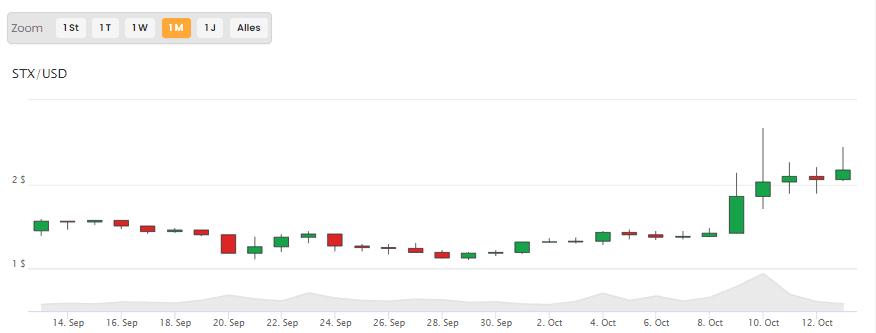 Bitcoin STX Kurs