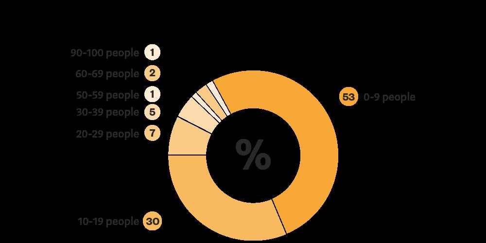 Blockchain Study Team sizes