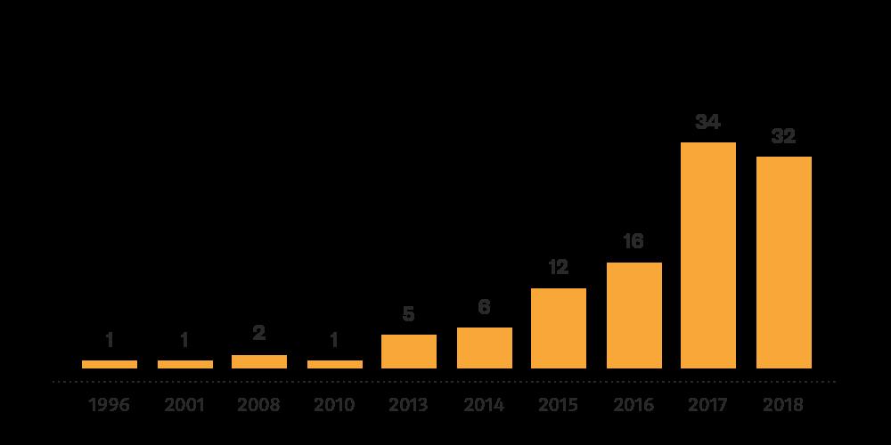 Blockchain Study founding years