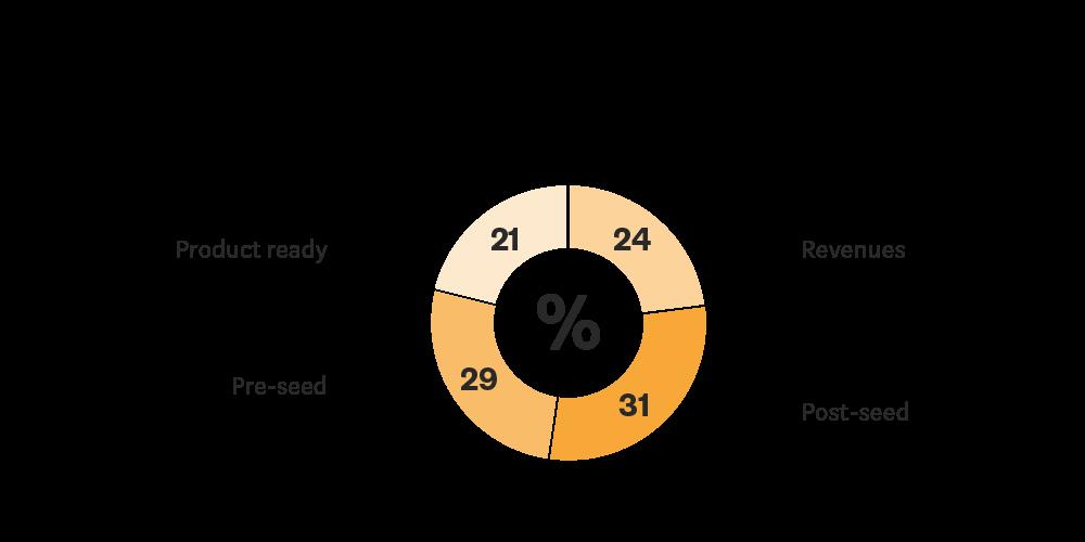 Blockchain Study current phase