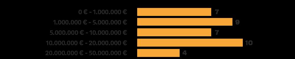 Blockchain Study size of ico