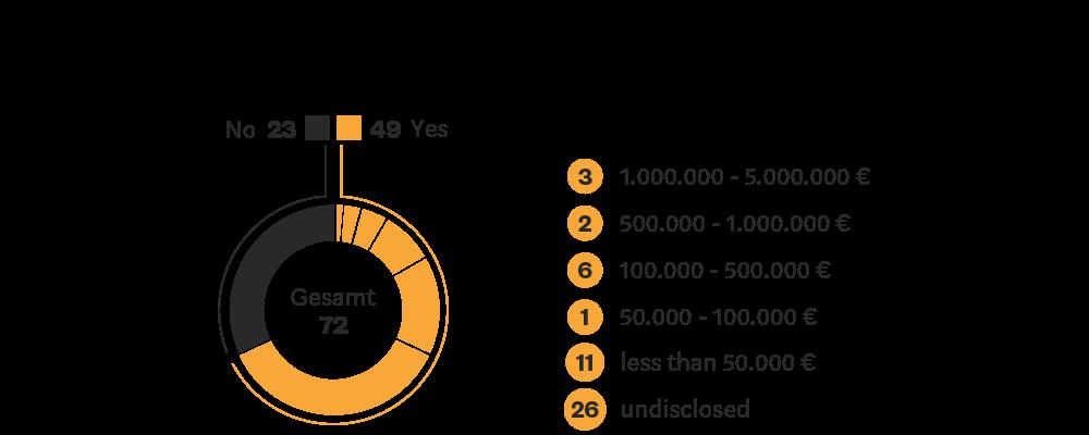Blockchain Study revenues