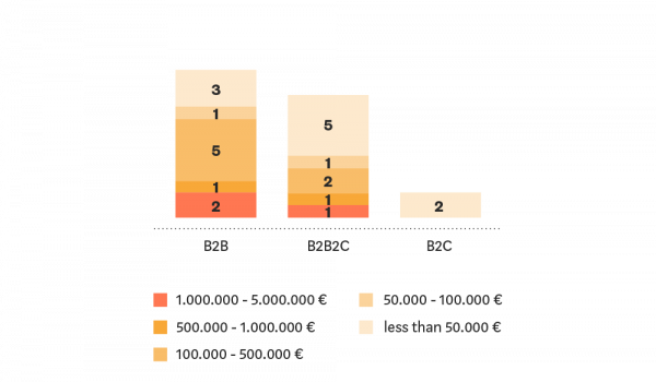 , Blockchain Ecosystem Germany – Study 2018
