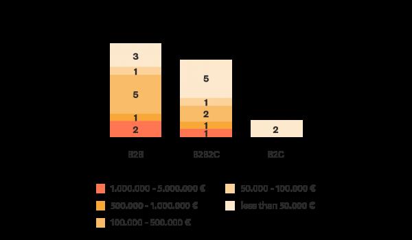 Blockchain Study revenue by sectors
